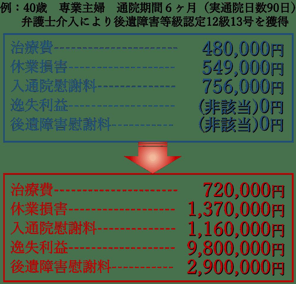 諸金額の比較