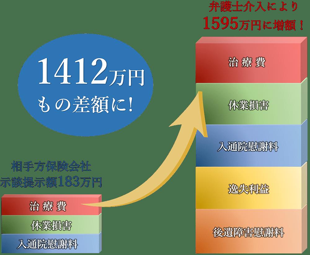1384万円の増額